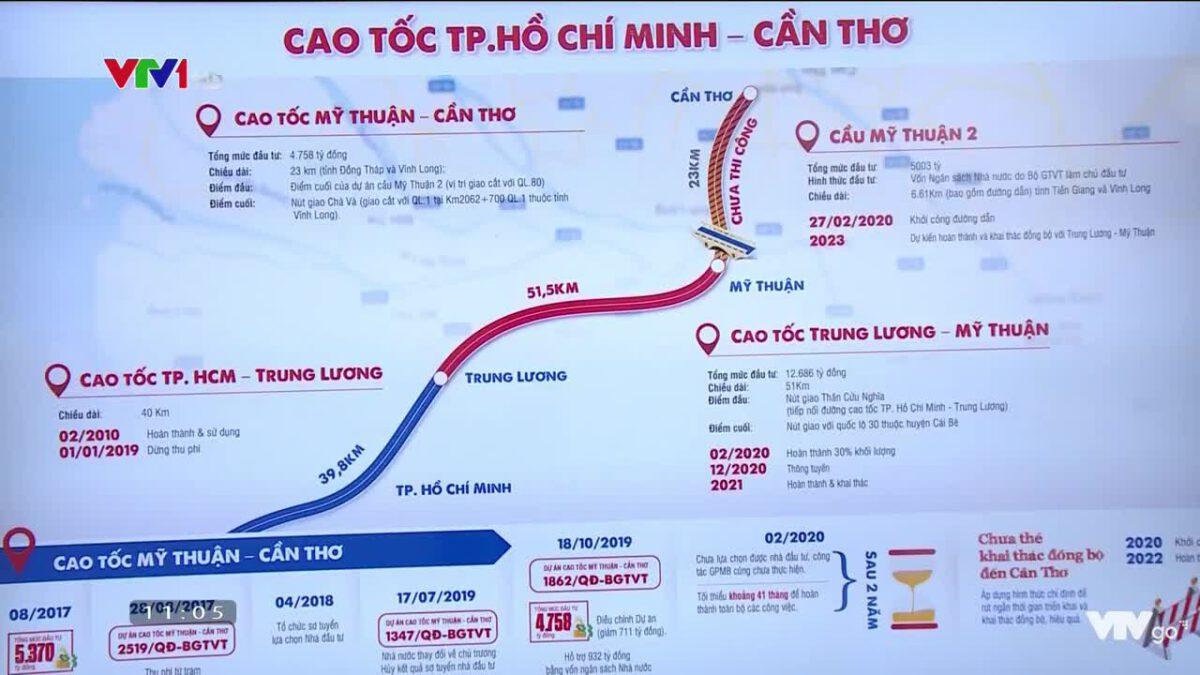 Cao tốc Trung Lương - Mỹ Thuận